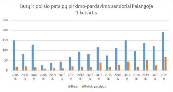 """Šaltinis: VĮ """"Registrų centras"""" /Butų ir poilsio patalpų pirkimo-pardavimo sandoriai Palangoje"""