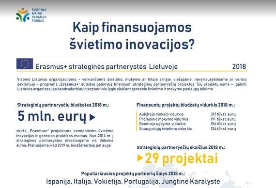 """Švietimo mainų paramos fondas/""""Erasmus+"""" švietimo inovacijoms skirtas finansavimas ir statistika (2018 m.)"""
