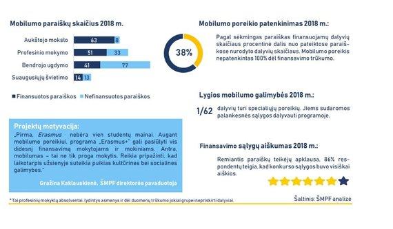 """Švietimo mainų paramos fondas/""""Erasmus+"""" mobilumo programoms skirtas finansavimas ir statistika (2018 m.)"""