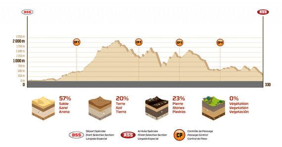 Organizatorių nuotr./Dakaras 2018: ketvirtasis greičio ruožas