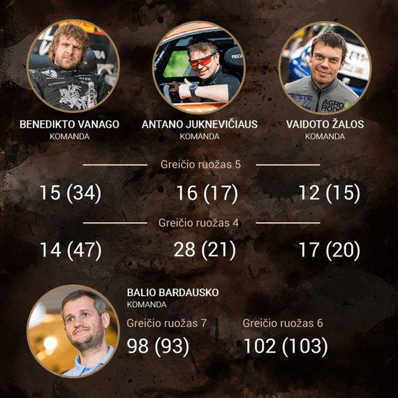 15min nuotr./Dakaras 2018: lietuvių rezultatai 8-ame greičio ruože