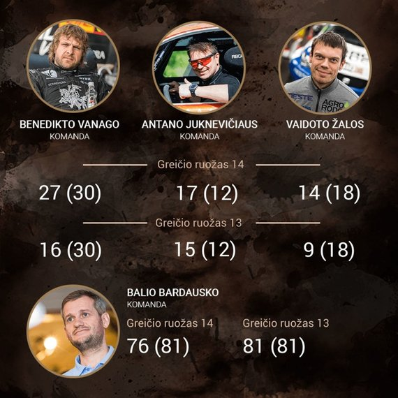 15min nuotr./Dakaras 2018: lietuvių rezultatai 14-ame greičio ruože ir absoliučioje įskaitoje pasibaigus raliui