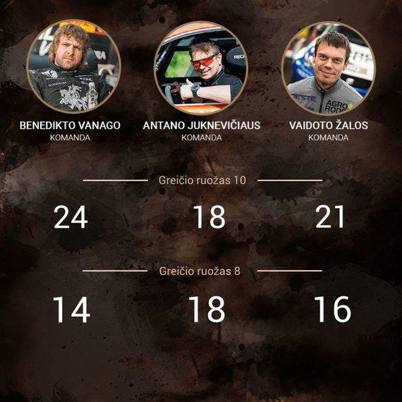15min nuotr./Lietuvių komandų rezultatai po 10-ojo 2018-ųjų Dakaro ralio greičio ruožai