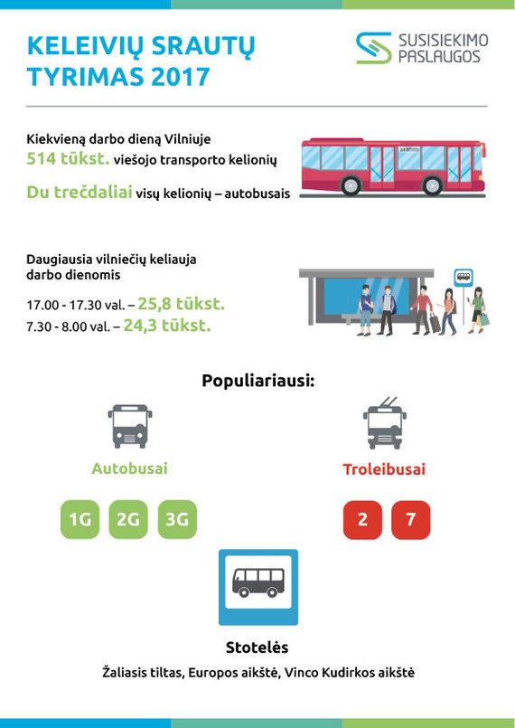 Savivaldybės nuotr./Vilniaus viešojo transporto keleivių srautų tyrimas