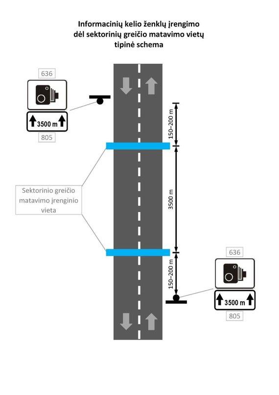 15min nuotr./Kokie kelio ženklai perspėja apie matuojamą vidutinį greitį