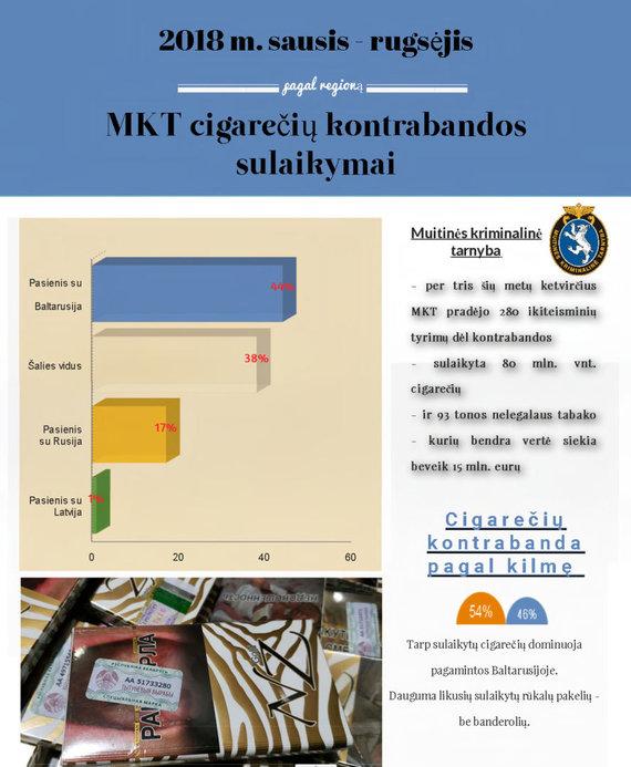 MKT nuotr./Cigarečių kontrabandos sulaikymai