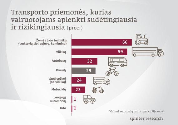 """ERGO Lietuva"" nuotr./Statistika"