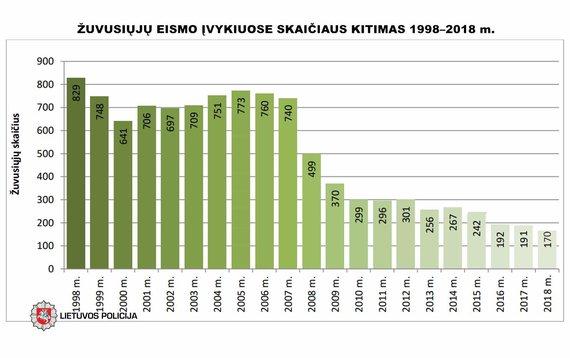 Policijos diagrama/Žuvusiųjų skaičiaus kitimas 1998-2018 metais