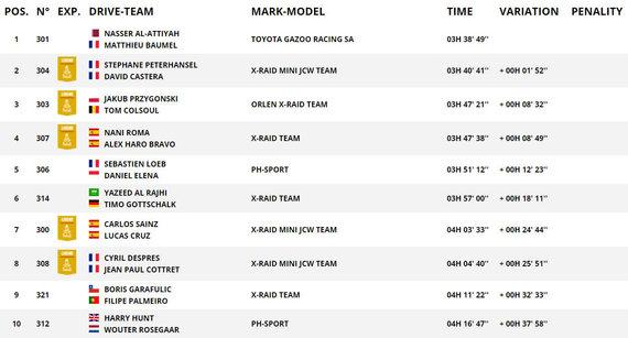 Ekrano nuotr./TOP10 greičiausių automobilių klasėje ketvirtame greičio ruože
