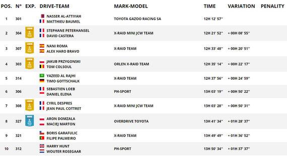 Ekrano nuotr./TOP10 greičiausių automobilių klasės bendroje įskaitoje