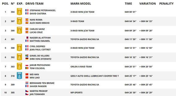 Ekrano nuotr./TOP10 septintojo greičio ruožo rezultatai automobilių įskaitoje