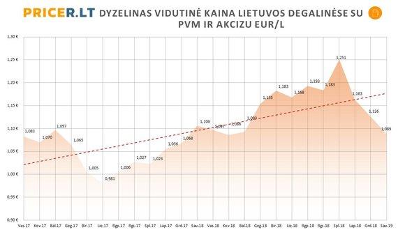 Pricer.lt nuotr./Dyzelinas vidutinė kaina Lietuvos degalinėse su PVM ir akcizu