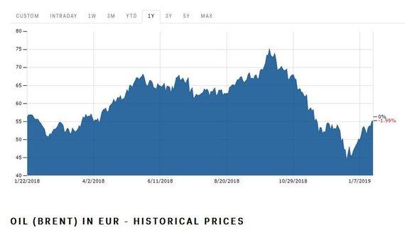 Pricer.lt nuotr./Naftos už barelį kaina