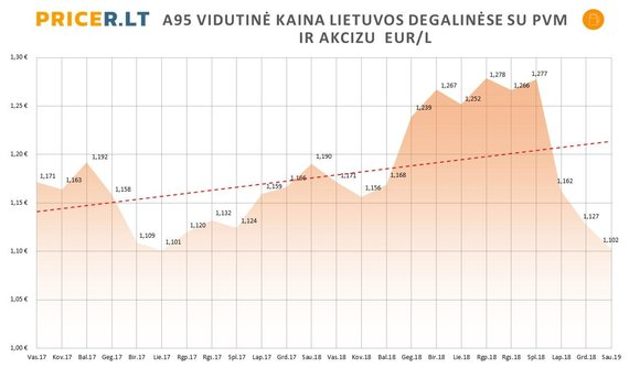 Pricer.lt nuotr./A95 vidutinė kaina Lietuvos degalinėse su PVM ir akcizu