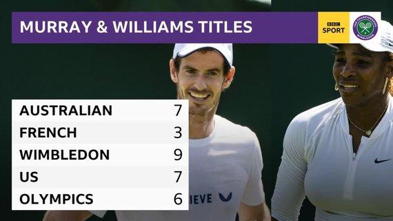 """bbc.com nuotr./Andy Murray ir Serenos Williams bendrai iškovoti """"Didžiojo kirčio"""" trofėjai"""