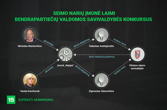 Seimo narių įmonei – šimtai tūkstančių eurų iš bendrapartiečių valdomos savivaldybės