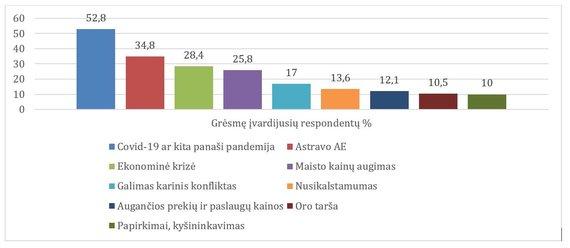 KTU duomenys/Grėsmės Lietuvai