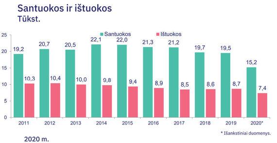 Statistikos departamento duomenys/Santuokos ir ištuokos Lietuvoje