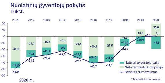 Statistikos departamento duomenys/Nuolatinių gyventojų pokytis Lietuvoje