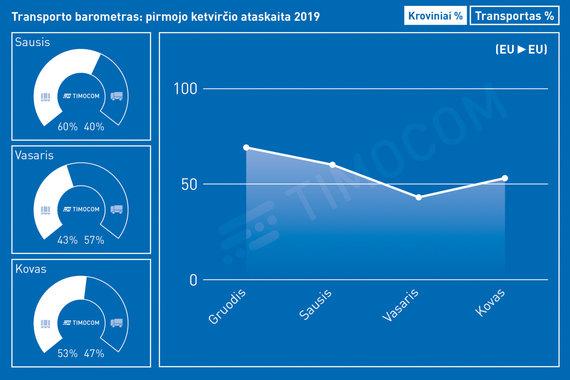 TIMOCOM /Transporto barometras: pirmojo 2019 ketvirčio ataskaita