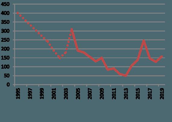 Baltijos aplinkos forumo nuotr./Meldinių nendrinukių populiacijos dinamika Lietuvoje. 2019 m. kol kas pateikiami tik pirmosios apskaitos duomenys. Liepos mėn.vyks antroji apskaita, kai bus galutinai nustatytas populiacijos dydis šiemet, bet jis bus ne mažesnis nei 157.