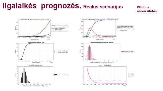Vilniaus universiteto nuotr./Vilniaus universiteto mokslininkų parengtos skaidrės, kuriose – prognozės apie koronavirusą