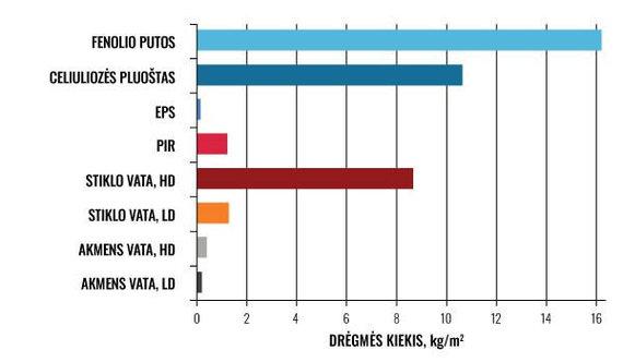 Partnerio nuotr./ Nuostovusis medžiagų drėgnis, esant 98% aplinkos oro drėgniui
