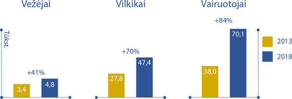 G.Čiužo grafikas/Vairuotojų darbo vietų augimas