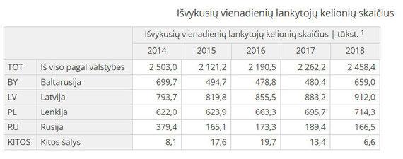 15min nuotr./Išvykusių vienadienių lankytojų skaičius/Lietuvos statistikos departamentas