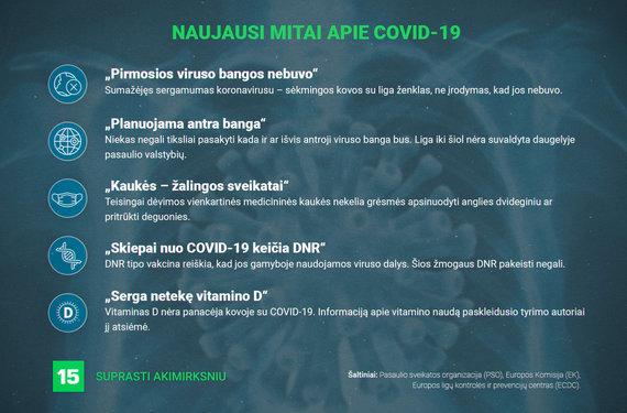 15min nuotr./Naujausi mitai apie COVID-19