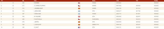 Motociklininkų TOP10 trečiajame ruože