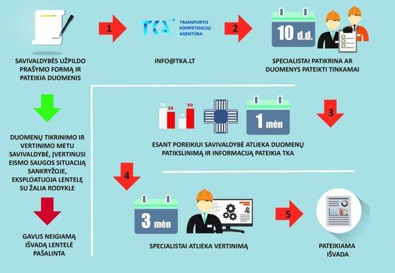TKA iliustracija/Lentelių su žalia rodykle įrengimo patvirtinimo procesas