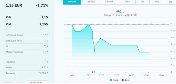 15min nuotr./Grigeo akcijų svyravimas vasario 12