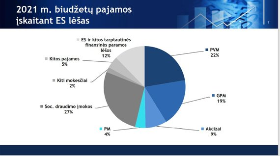 2021 biudžeto pajamos