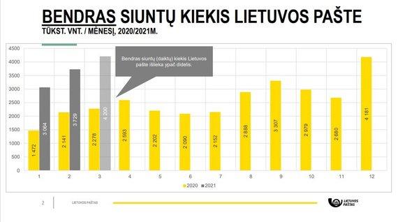 Lietuvos paštas/Bendras siuntų kiekis