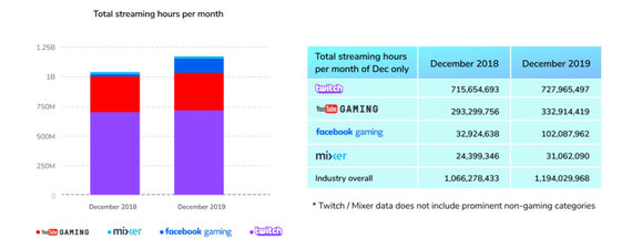 """StreamElements"" oficiali gyvų transliacijų rinkos statistika"