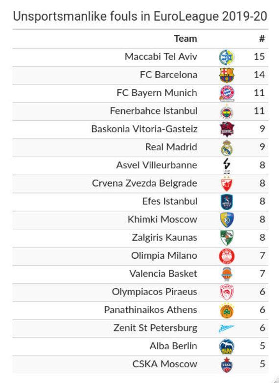 basketballguru.gr nuotr./Daugiausiai nesportinių pražangų užsidirbusios komandos