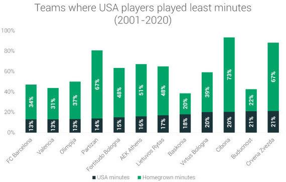 """""""RunRepeat"""" duomenys/Komandos, kuriose amerikiečiai sužaidė mažiausiai laiko"""