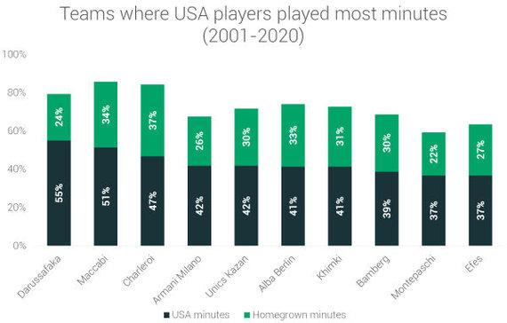 """""""RunRepeat"""" duomenys/Komandos, kuriose amerikiečiai sužaidė daugiausiai laiko"""
