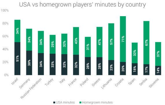 """""""RunRepeat"""" duomenys/JAV ir vietinių žaidėjų minutės trylikos šalių Eurolygos komandose"""