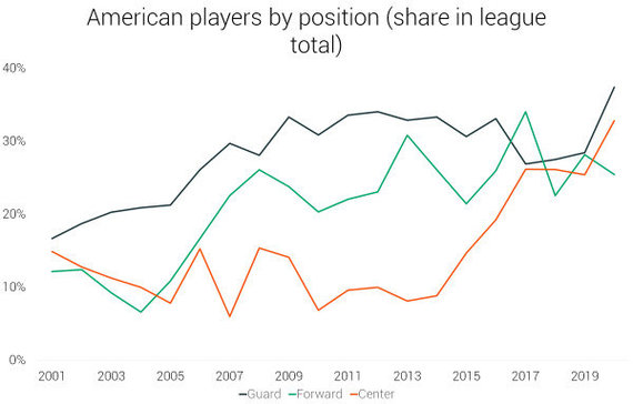 """""""RunRepeat"""" duomenys/Amerikiečiai Eurolygoje pagal pozicijas"""