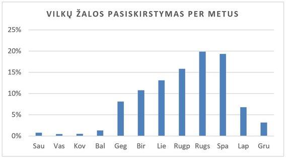 """""""Baltijos vilkas"""" informacija/Vilkų žalos pasiskirstymas per metus"""