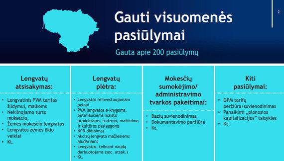 Finansų ministerija/visuomenes pasiulymai