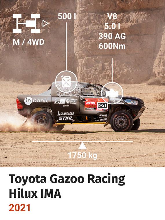 Inbank Toyota Gazoo Racing Baltics