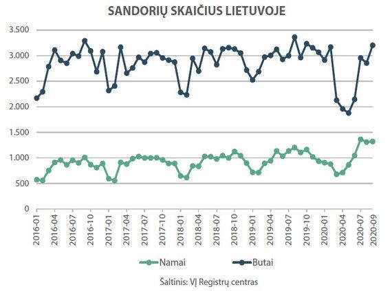 """""""Ober-Haus"""" nuotr./Sandorių skaičius Lietuvoje"""
