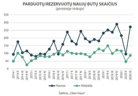 BNS nuotr./Parduotų/rezervuotų naujų butų skaičius Kaune ir Klaipėdoje