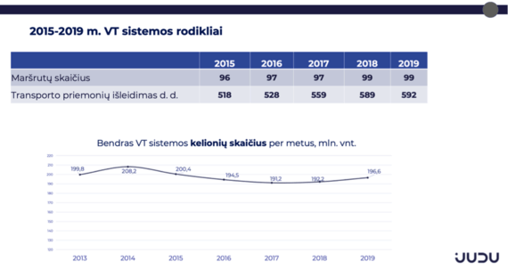 """""""Judu"""" informacija/2015–2019 m. VT sistemos rodikliai"""