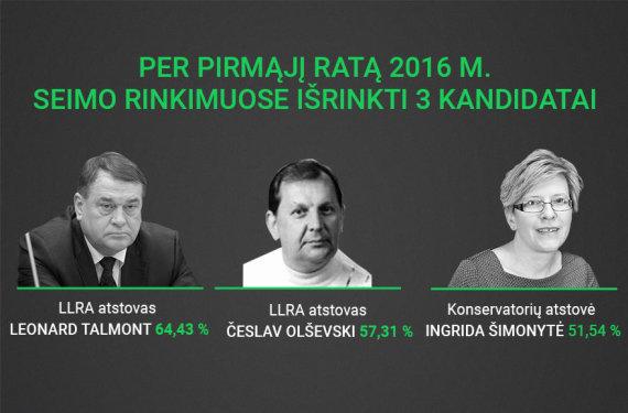 Per pirmąjį ratą 2016 m. Seimo rinkimuose išrinkti kandidatai