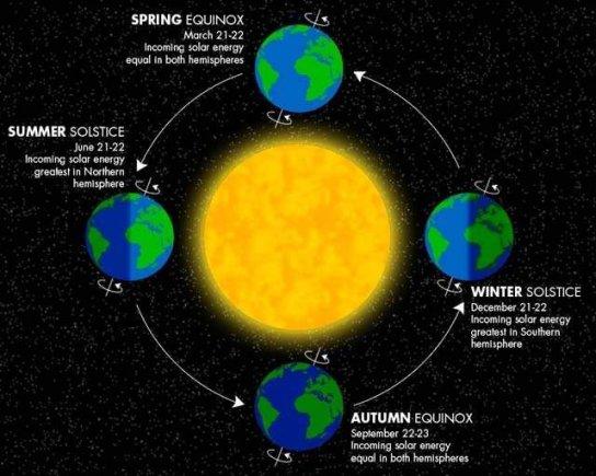 LEM iliustr./Žemės padėtis Saulės atžvilgiu skirtingais metų laikais/ Astrophoto.com