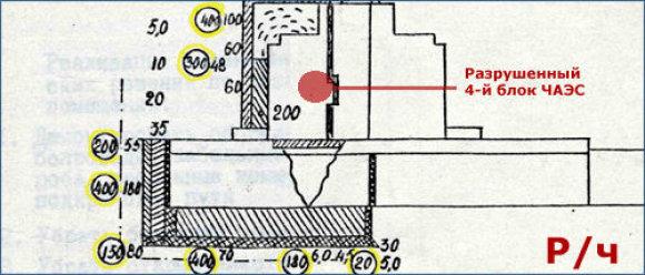 Radiacinis fonas (rentgenais) prie sprogusio Černobylio reaktoriaus
